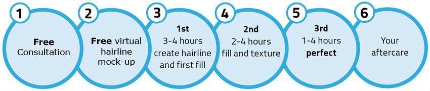Scalp Micropigmentation process English