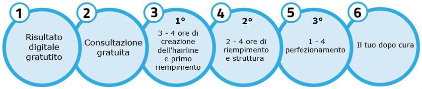 Scalp Micropigmentation process Italian