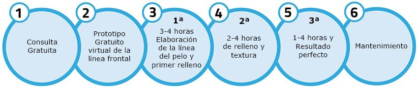 Scalp Micropigmentation Process